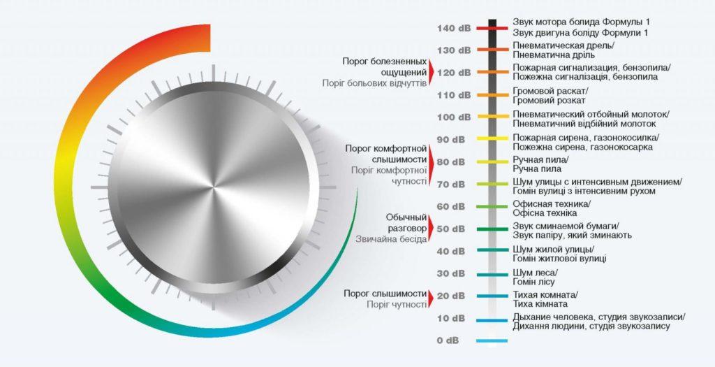 Примеры громкости звуков в ДЦ