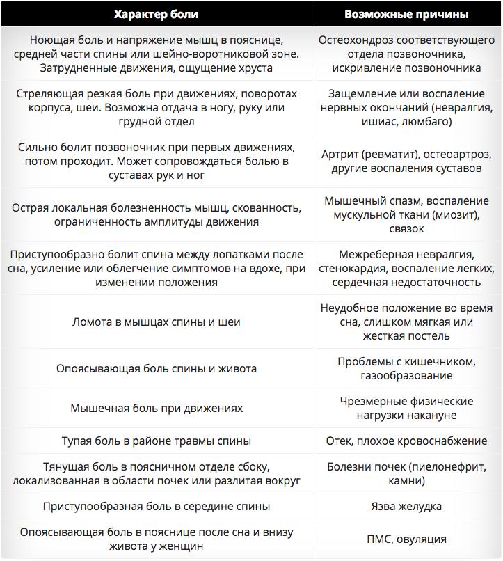 Таблица причин болей