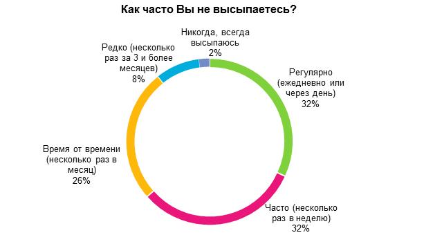 Статистика высыпаемости