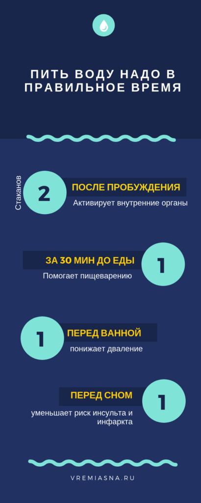 Когда и сколько пить воды / Инфографика vremiasna.ru