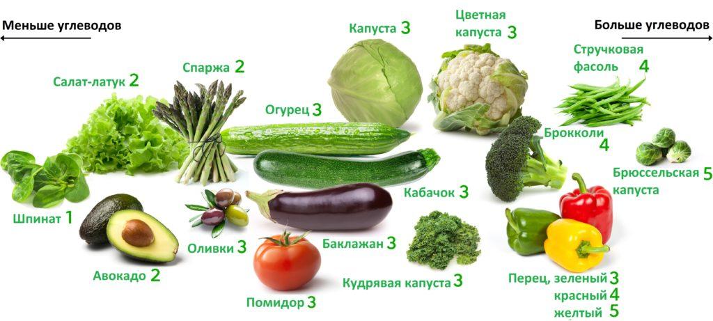 Содержание углеводов в овощах