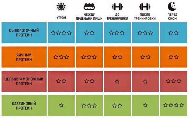 Сывороточный Протеин Для Похудения Схема Приема. Как правильно принимать пить протеин и изолят (сывороточный, соевый) для похудения, набора массы и роста мышц.