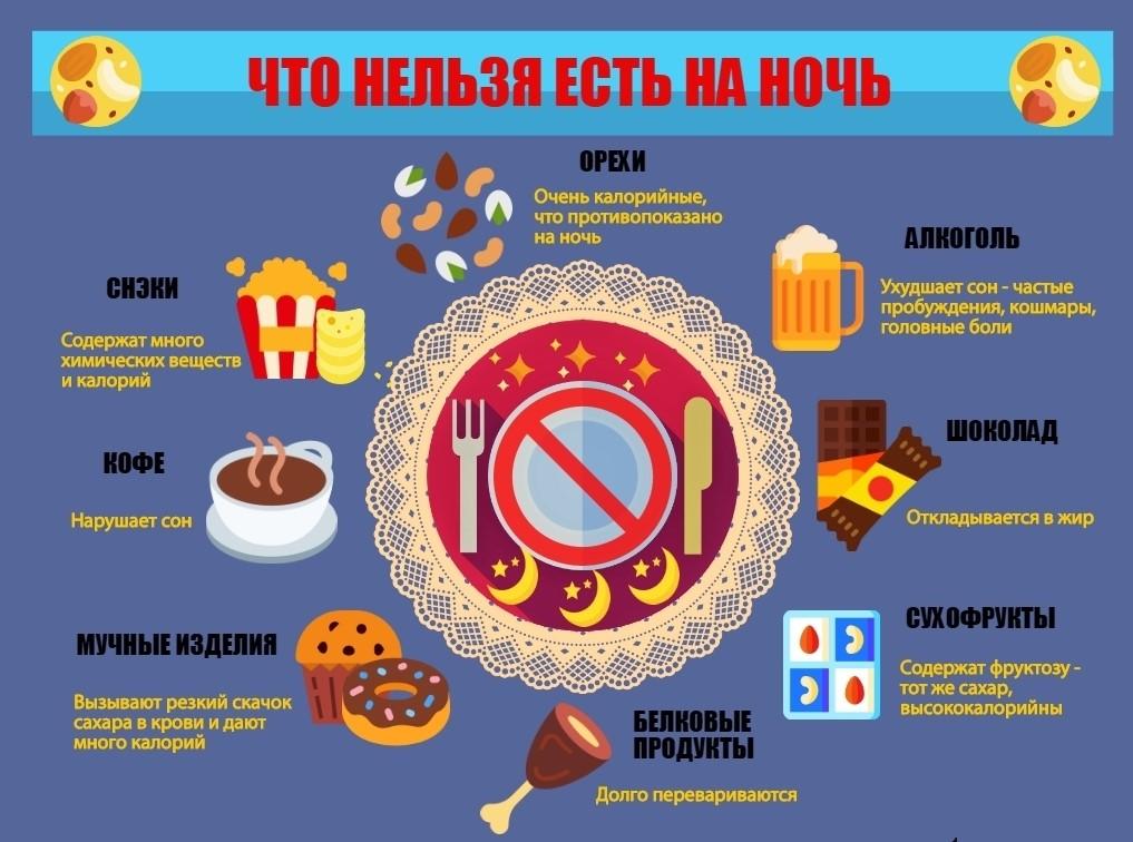 Инфографика. Что нельзя есть на ночь.