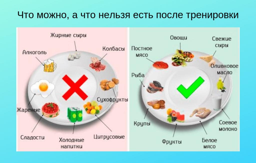 Схема полезных и вредных продуктов для ужина после тренировки