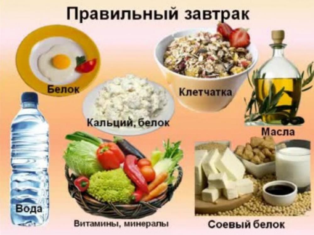 Варианты правильного завтрака