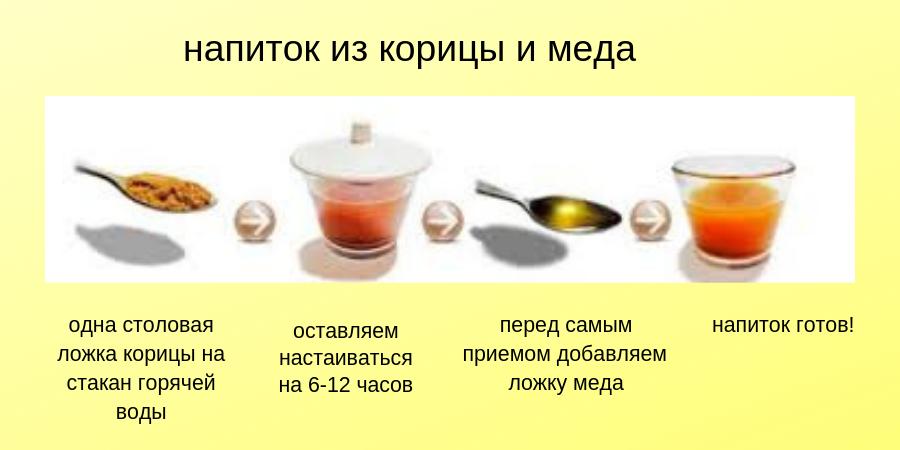 Способ пртготовления напитка из меда и корицы