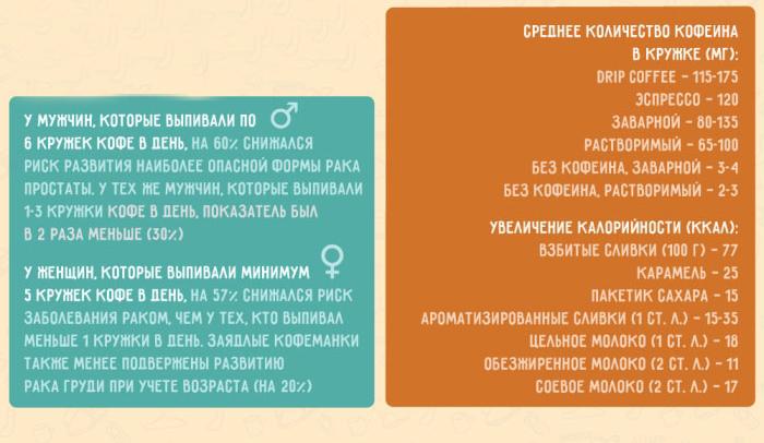 Инфографика пользы кофе
