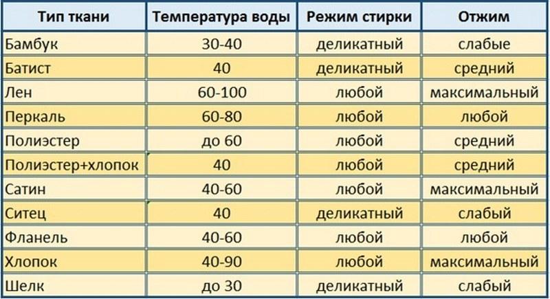 Таблица режимов стирки постельного белья из разных тканей