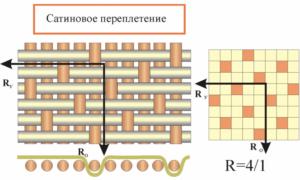 Сатиновое переплетение нитей в ткани